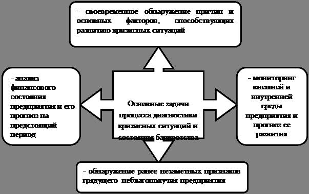 основные методы диагностики банкротства предприятия