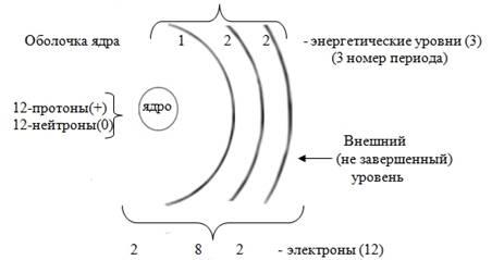 как определить количество электронов на внешнем энергетическом уровне хранения препарата Лавакол®