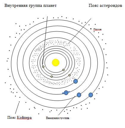 Строение солнечной системы схема фото 959