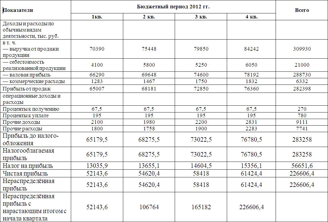 Налогообложение непрофильных доходов сельскохозяйственных предприятий