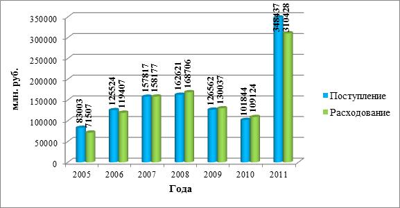 таблица доходы и расходы фонда обязательного медицинского страхования