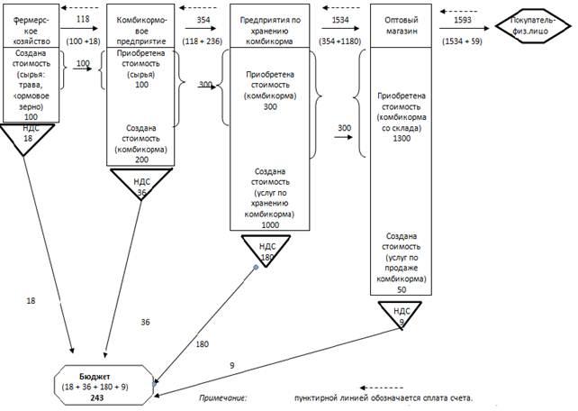 Схема формирования ндс
