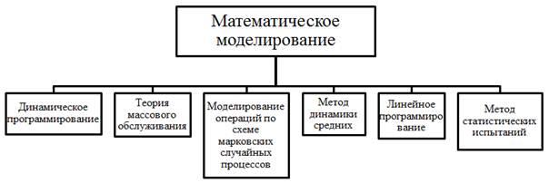 Модели и Методы Линейного программирования скачать