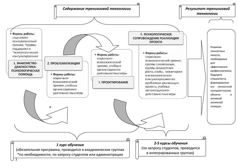 Интеграция личности в психологической практике процесс и результат