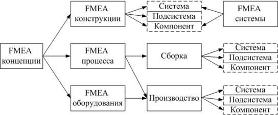 Картинки по запросу FMEA-АНАЛИЗ
