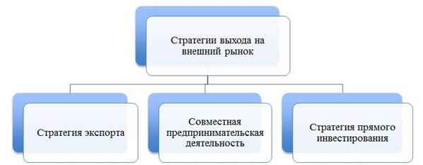 Стратегии выхода на рынок.