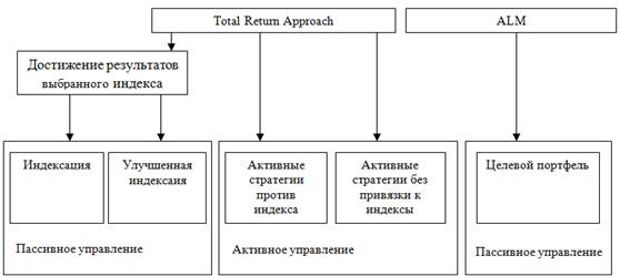 Анализ динамики котировок и доходности облигаций и управление  Курсовая работа портфель облигаций