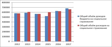 СОЦИАЛЬНОЕ СТРАХОВАНИЕ В СИСТЕМЕ СОЦИАЛЬНОЙ ЗАЩИТЫ НАСЕЛЕНИЯ  Дефицит бюджета ФСС является одной из основных проблем системы социального страхования На прогнозные 2016 и 2017 годы планируется рост доходов и расходов
