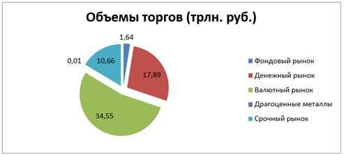Динамика объемов торгов на московской бирже советник форекс маркет