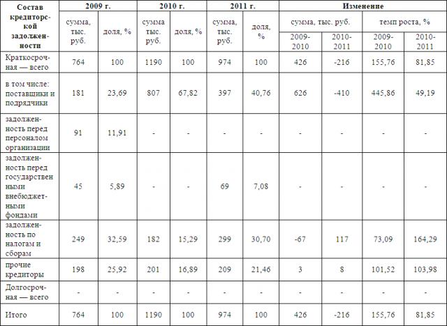 УПРАВЛЕНИЕ ДЕБИТОРСКОЙ И КРЕДИТОРСКОЙ ЗАДОЛЖЕННОСТЬЮ НА  На основе данной таблицы можно сделать выводы что сумма краткосрочной кредиторской задолженности за 2010 г по сравнению с 2009 г выросла на 426 тыс руб