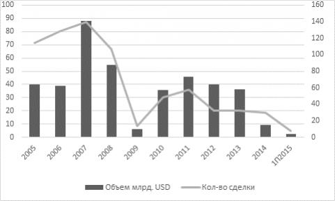 Синдицированный кредит в россии карта польза хоум кредит процент на остаток
