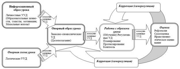 Схема конструирования