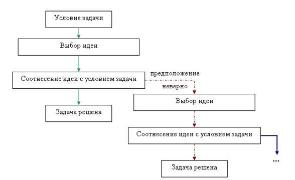 Схема применения метода проб и