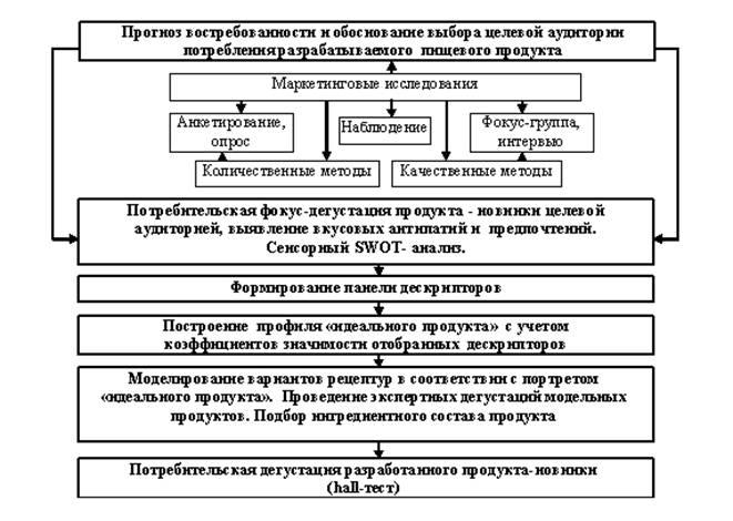 3 - Методологическая схема