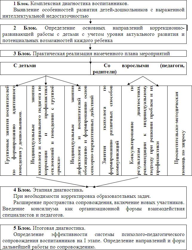 схема психолого-педагогического обследования ребенка.
