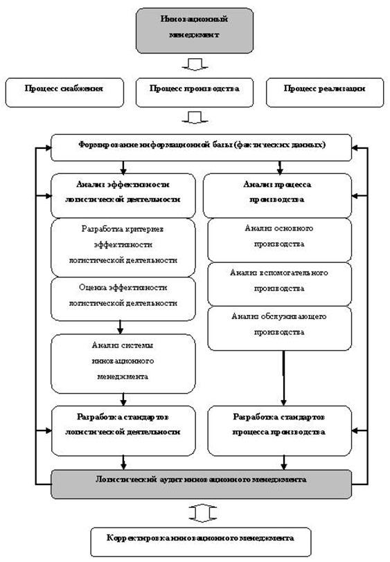 Схема инновационного