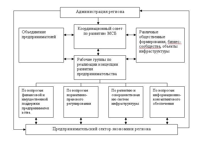 Схема реализации концепции
