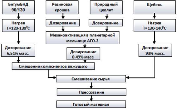 Рисунок 1. Технологическая схема изготовления модифицированного асфальтобетона.