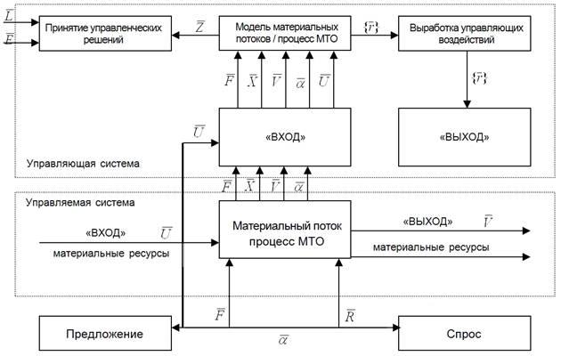 Логистическая схема управления