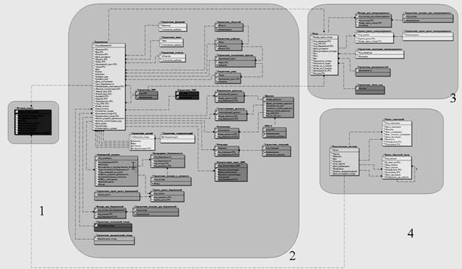 Структура базы данных: 1
