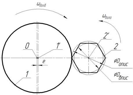 Рисунок 1. Схема реализация способа обработки профильного вала чашечным долбяком.