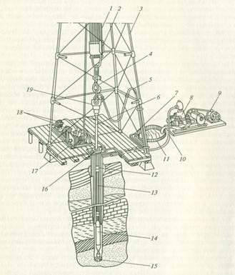 Рисунок 1. Схема буровой установки для вращательного бурения: 1 - талевый канат; 2 - талевый блок; 3 - вышка; 4...