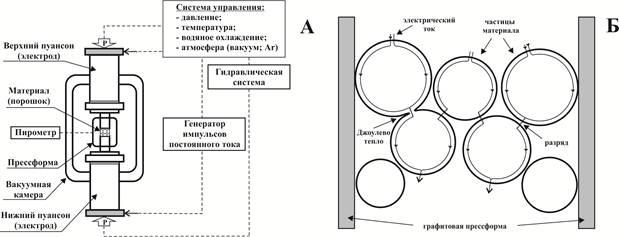А — принципиальная схема
