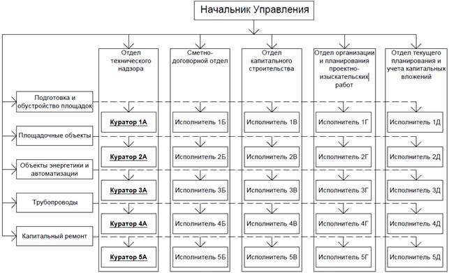 Рисунок 2 Схема матричной