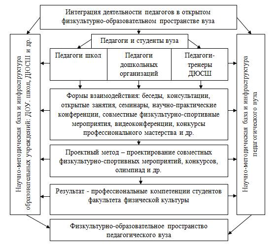 Схема процесса интеграции