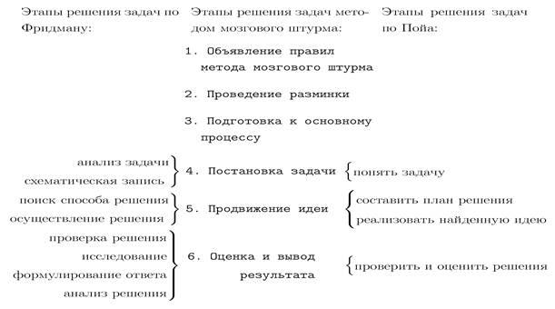 этапами мозгового штурма и