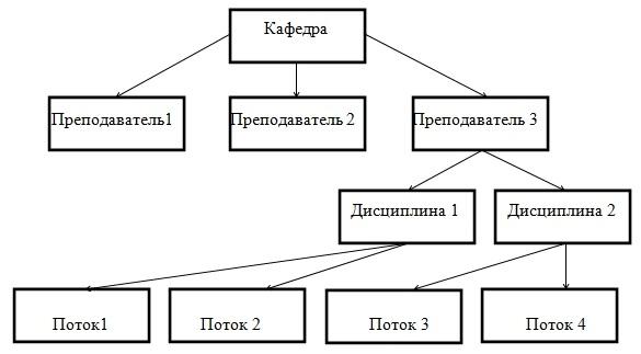 Схема иерархической модели