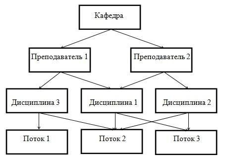 Схема сетевой модели базы