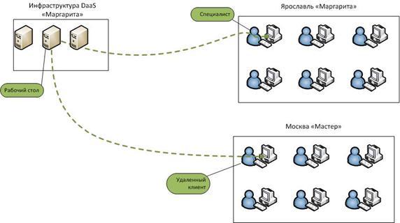 Схема организации рабочего