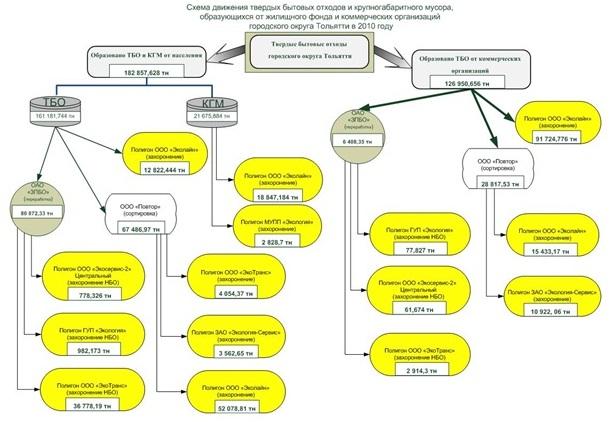 Схема движения ТБО и КГМ от