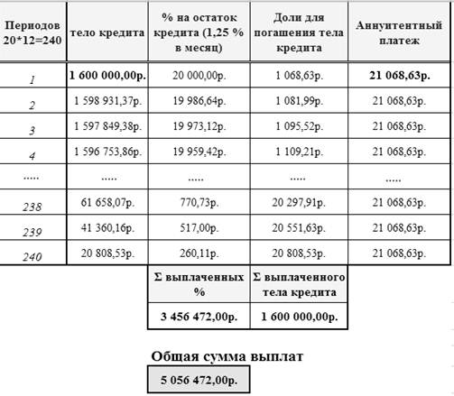 Схема аннуитентных платежей