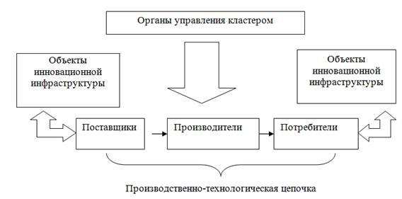 Типовая схема инновационного