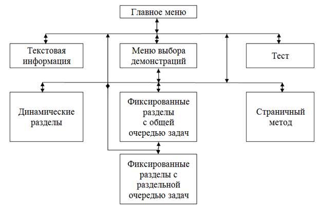 Навигационная схема