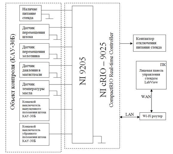 Общая структурная схема КУС