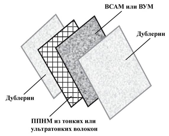 Схема пакета композиционного