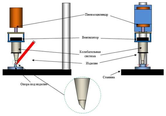 Схема ультразвукового станка