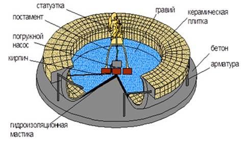 Схема устройства фонтана