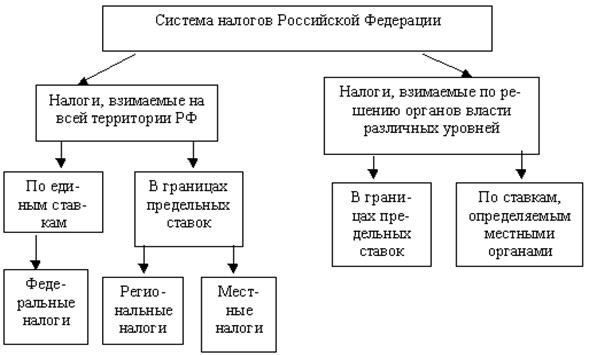 Система налогов в РФ