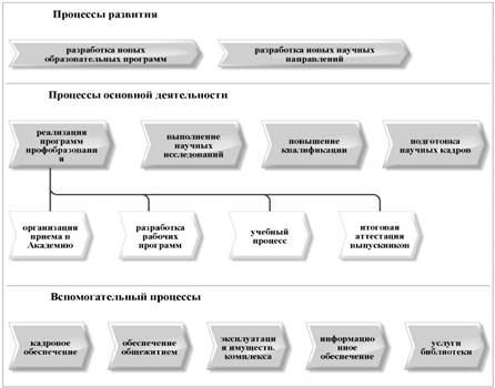 Перечень бизнес процессов