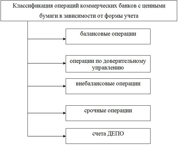 Экономическая сущность активных операций коммерческих банков