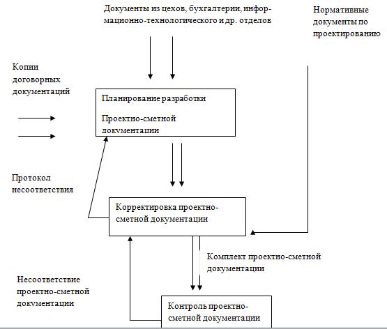Договор На Проектно Сметную Документацию