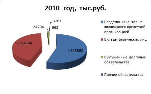 Анализ Деятельности Банка Учебник
