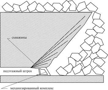 выбор технологии подземной добычи угля