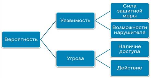 Обеспечение повышенных требований к информационной безопасности предполагает соответствующие мероприятия на всех